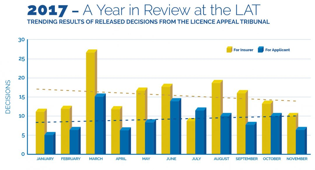 2017 – A Year in Review at the LAT