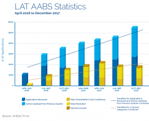 Overtaken By Events – LAT AABS Statistics April 2016 – December 2017