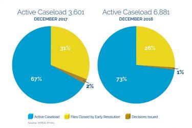 Stem the Tide – Updated LAT Statistics December 2018